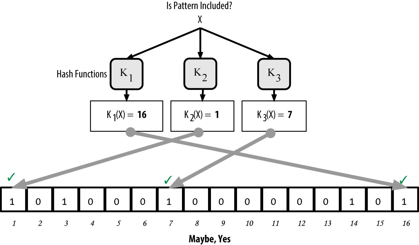 """图8-11 验证关键词""""X""""是否存在于Bloom过滤器中。若结果为或然正匹配,则表示""""可能是"""""""