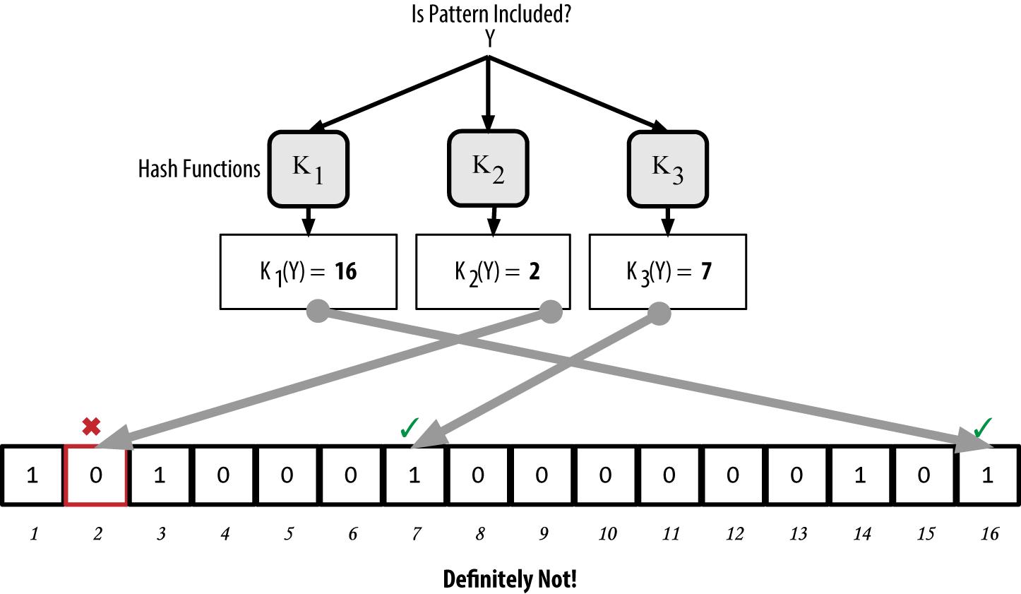 """图8-12 验证关键词""""Y""""是否存在于Bloom过滤器中。若结果为必然负匹配,则表示""""一定不是"""""""