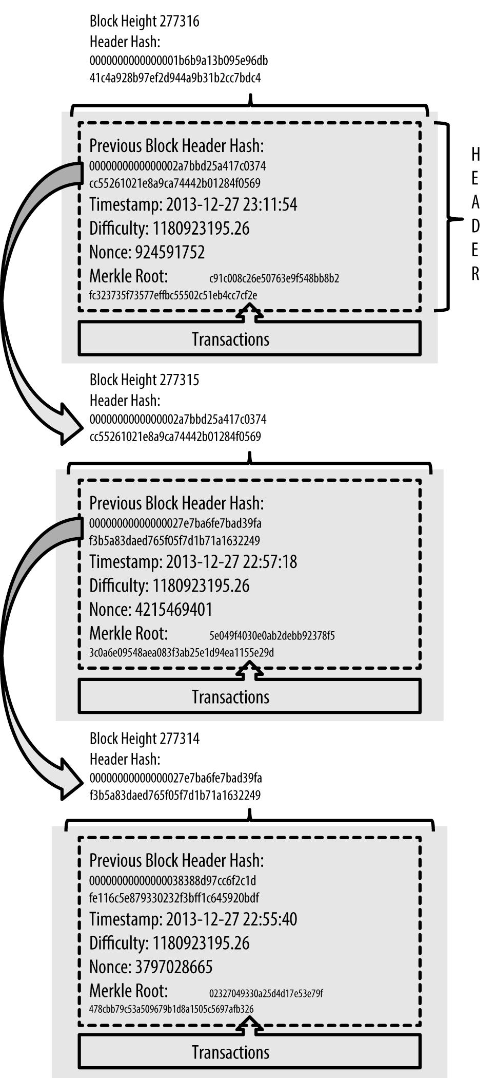 图9-1 区块通过引用父区块的区块头哈希值的方式,以链条的形式进行相连