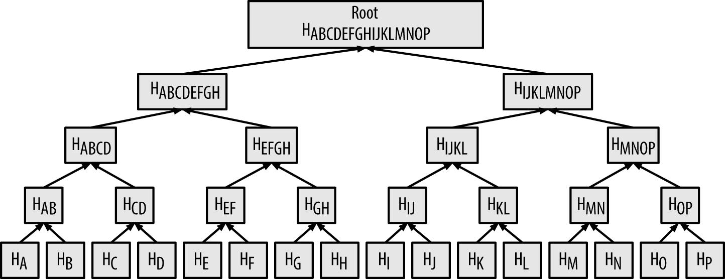 Merkle Tree summarizing many data elements