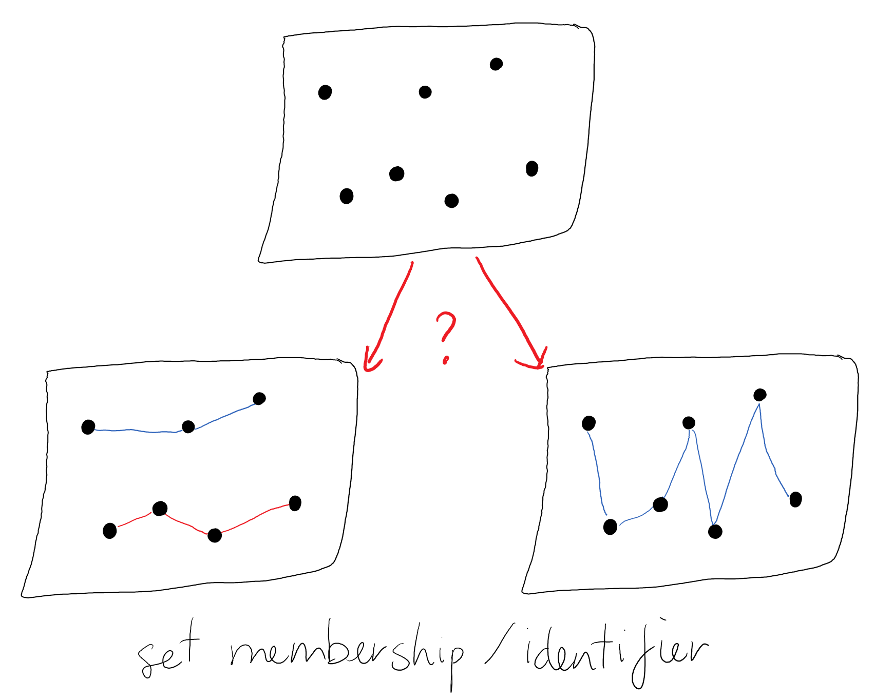 set membership/how we associate points together