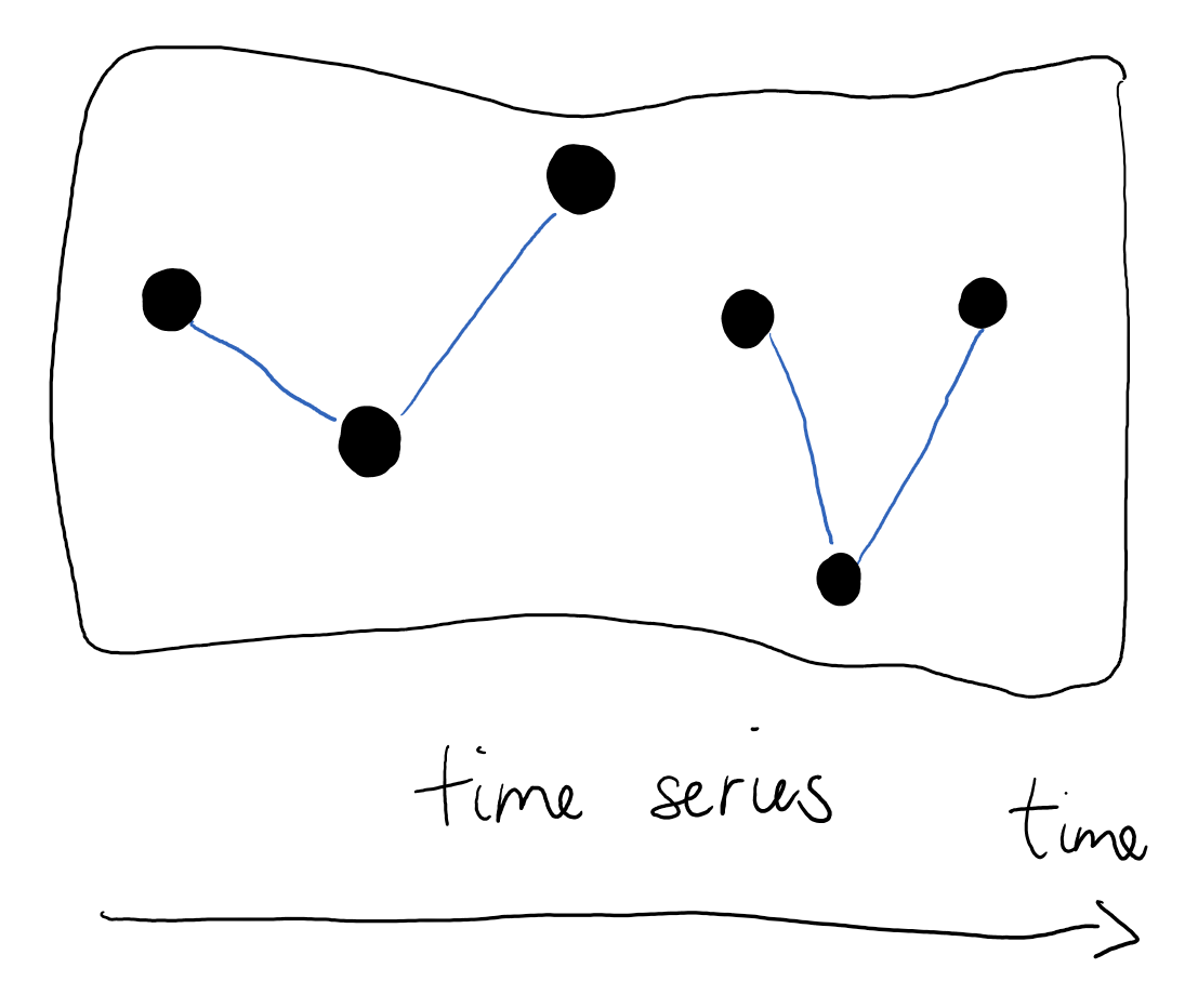 a time series