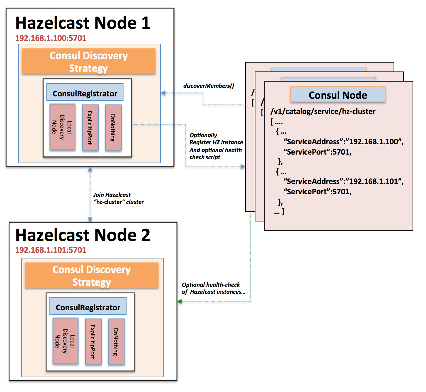 Diagram of hazelcast consul discovery strategy