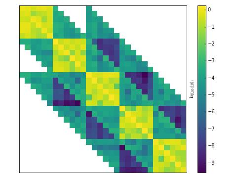 LU decomposition of same matrix