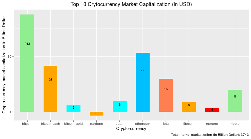 bitcoin market among competitors