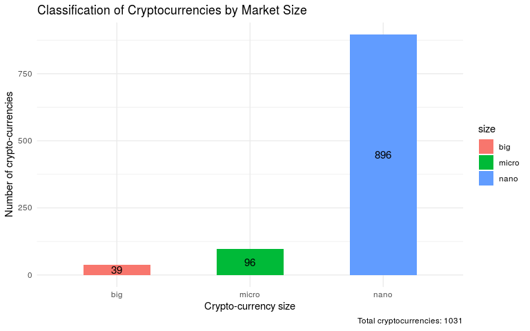 classification of crypto-market size
