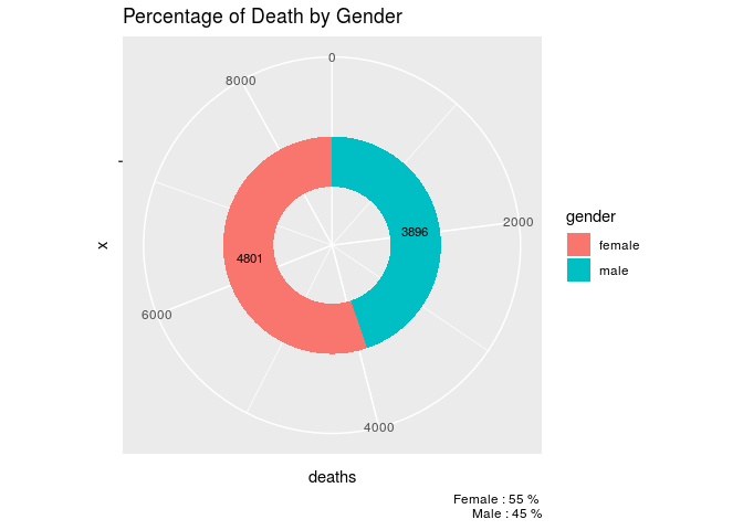 total deaths in nepal by gender