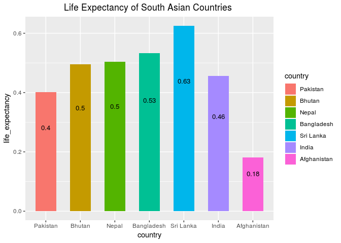 life expectancy of south asian