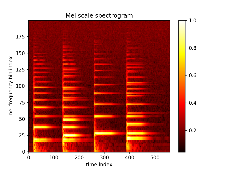 Mel frequency spectrogram