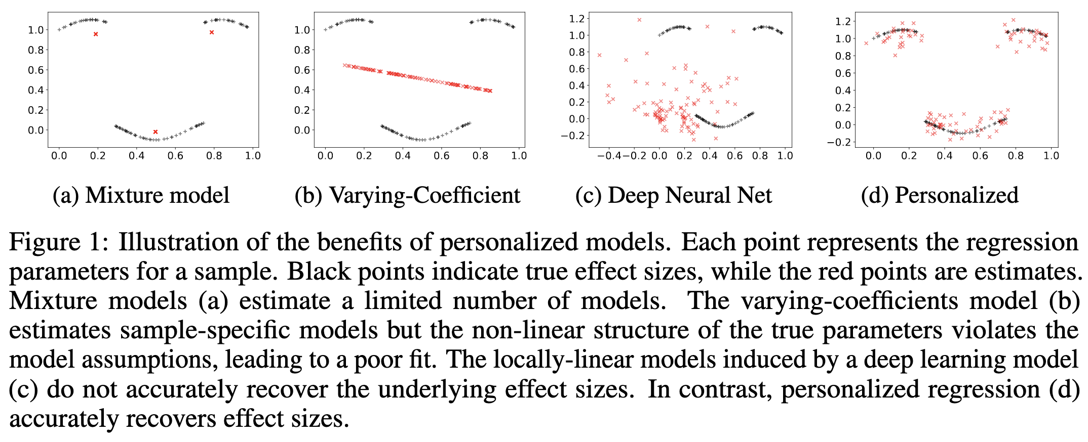 Personalized Regression Example
