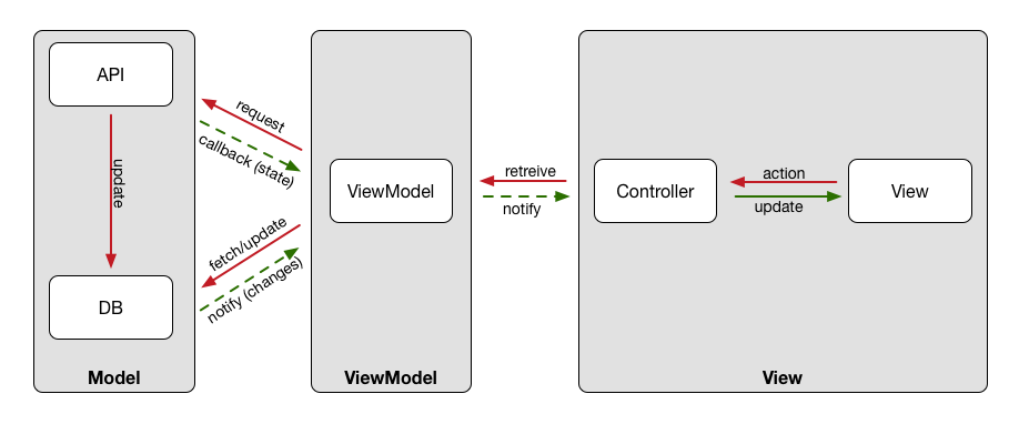 Swift MVVM Tutorial: A Static Immutable Pattern for iOS ...