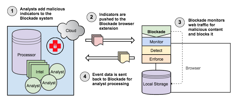 Reference architecture for Blockade