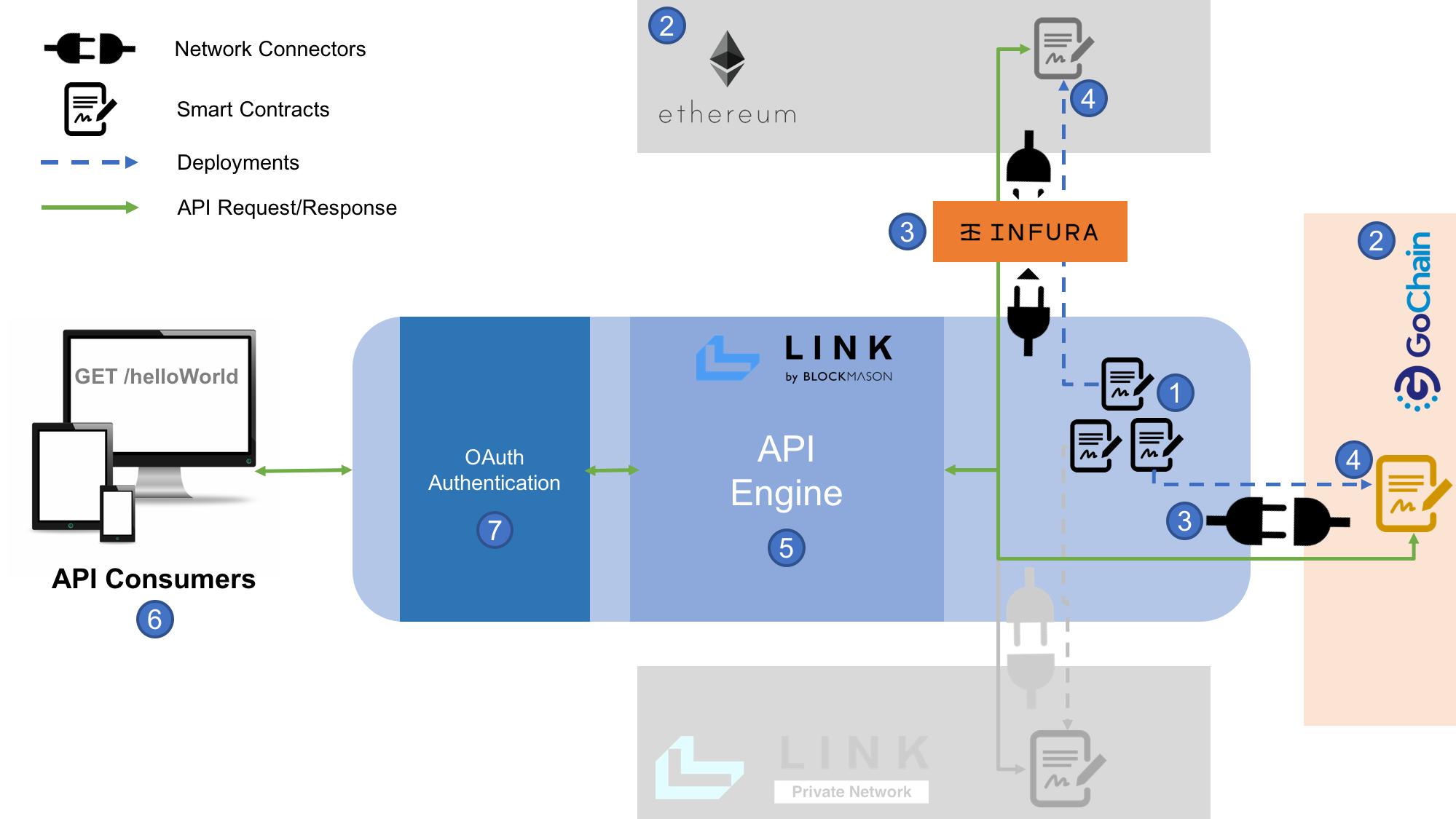Link public blockchain setup flow
