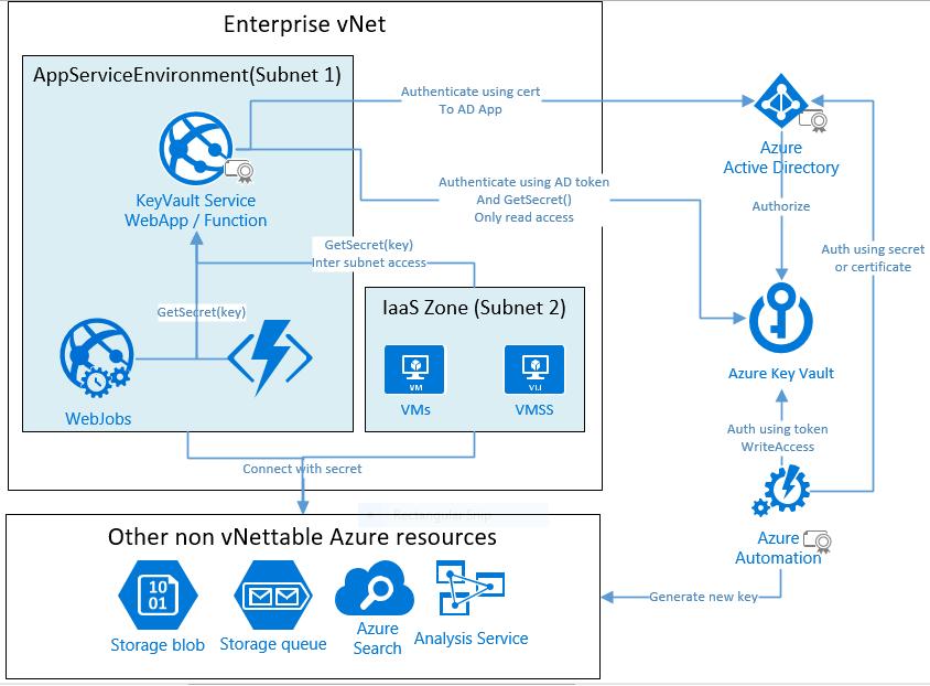 Joymon V/S Code: Azure @ Enterprise - Architecture to secure