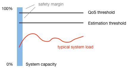 threshold mechanics
