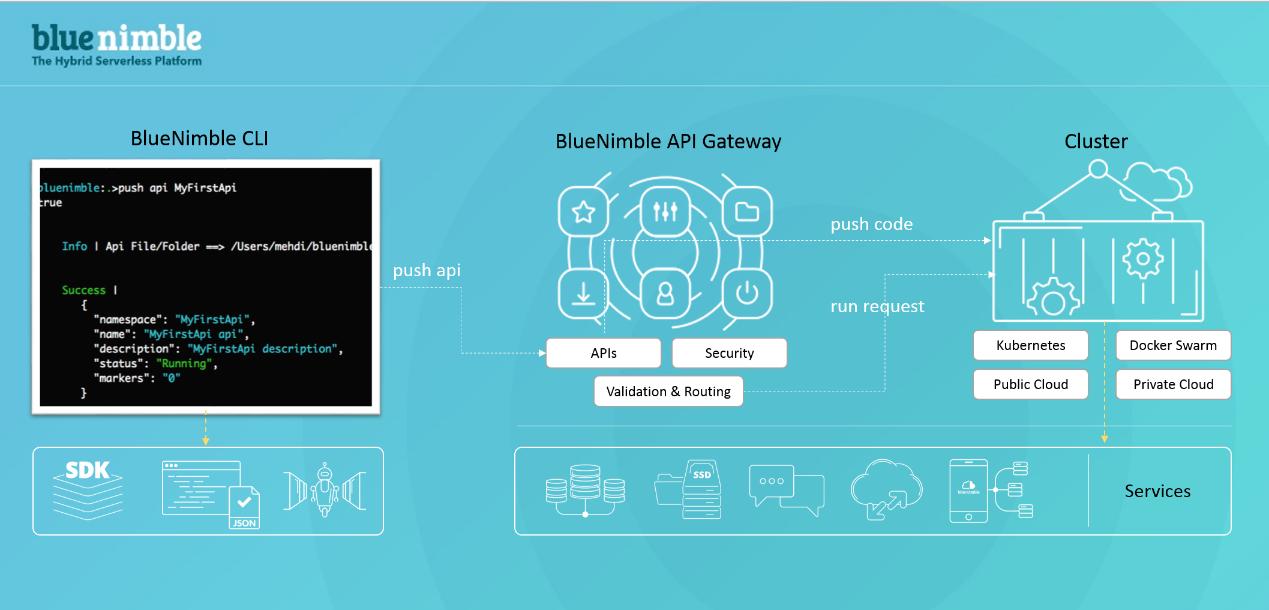 BlueNimble Hight-Level Flow-architecture
