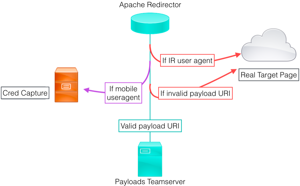Sample Apache Redirector Setup