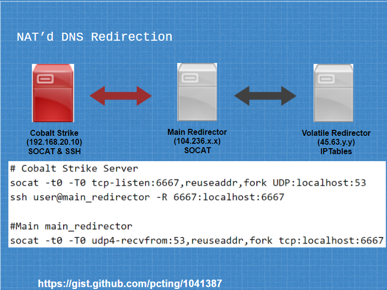 Sample DNS NAT Setup