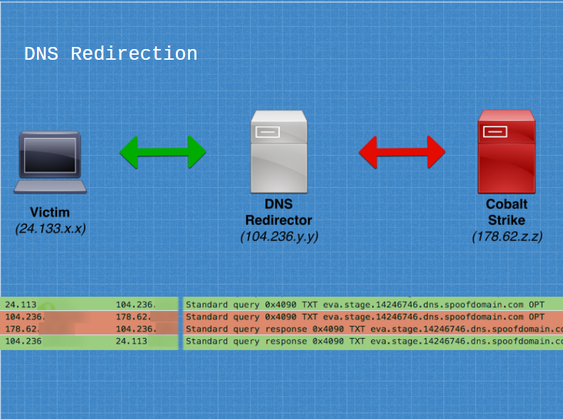 Sample DNS Redirector Setup