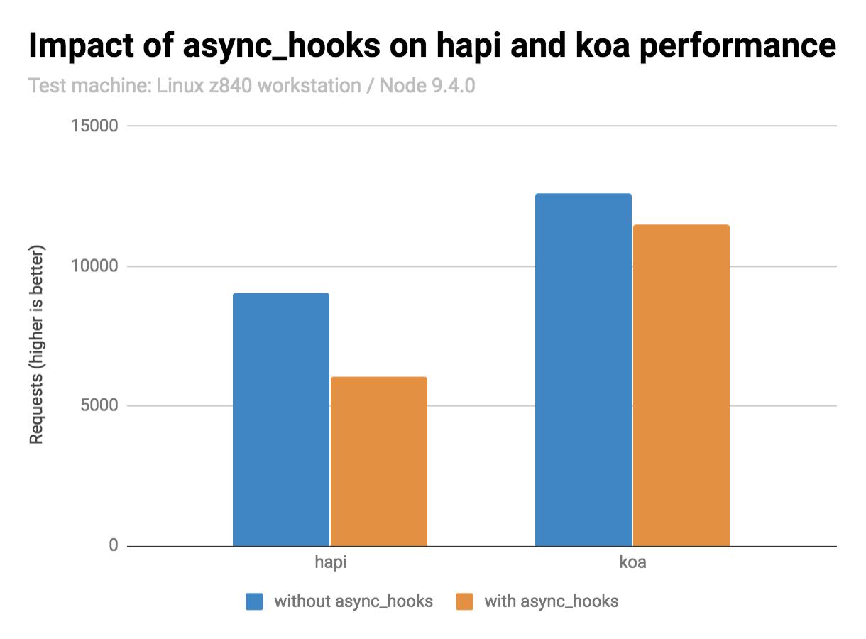 Make async/await monkey-patchable · Issue #142 · nodejs/diagnostics