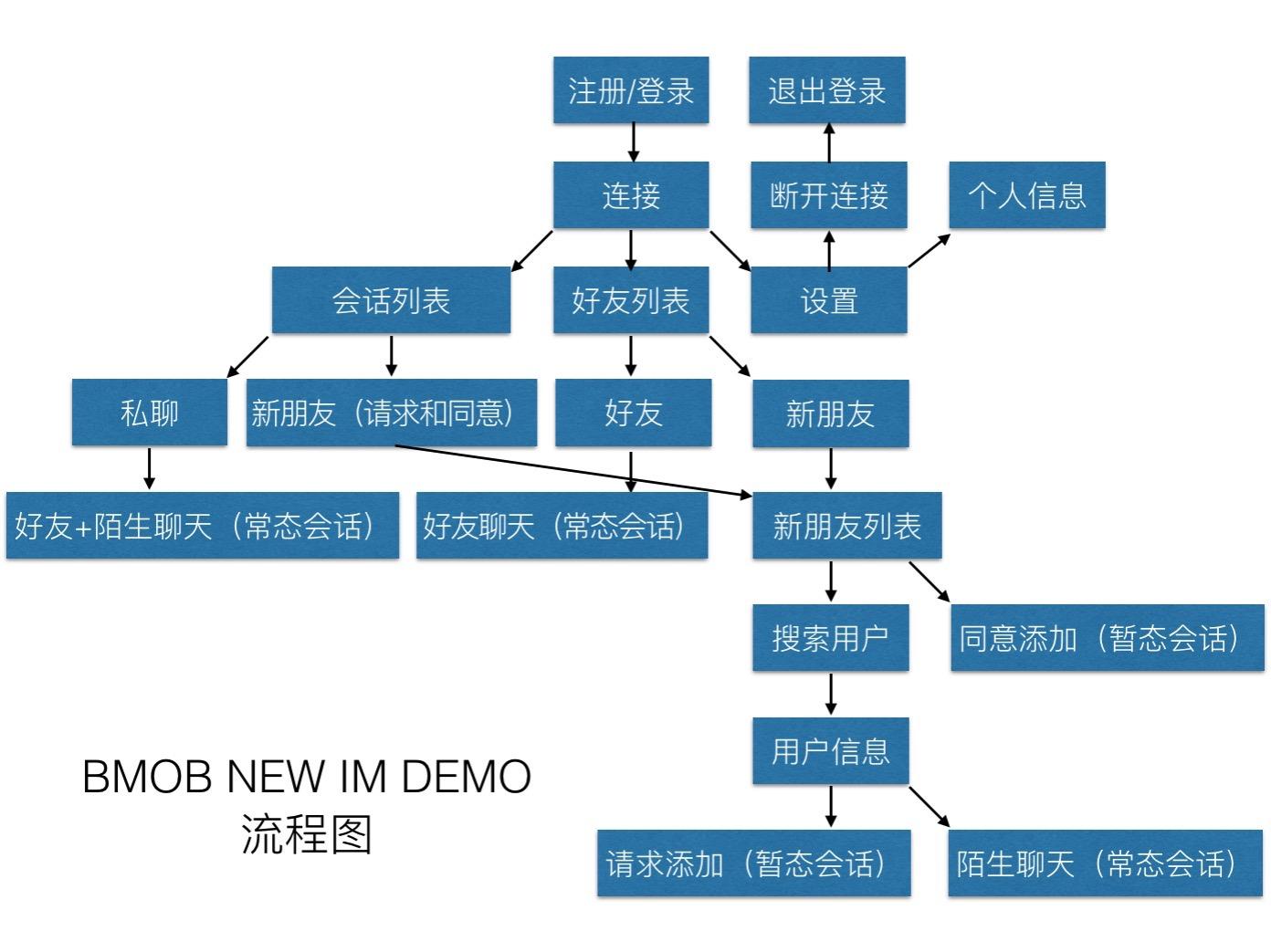 案例流程图