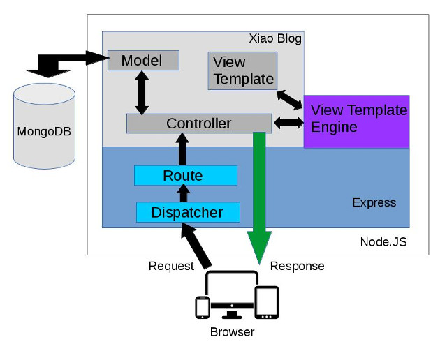 Xiao Blog NodeJS MVC Design Pattern