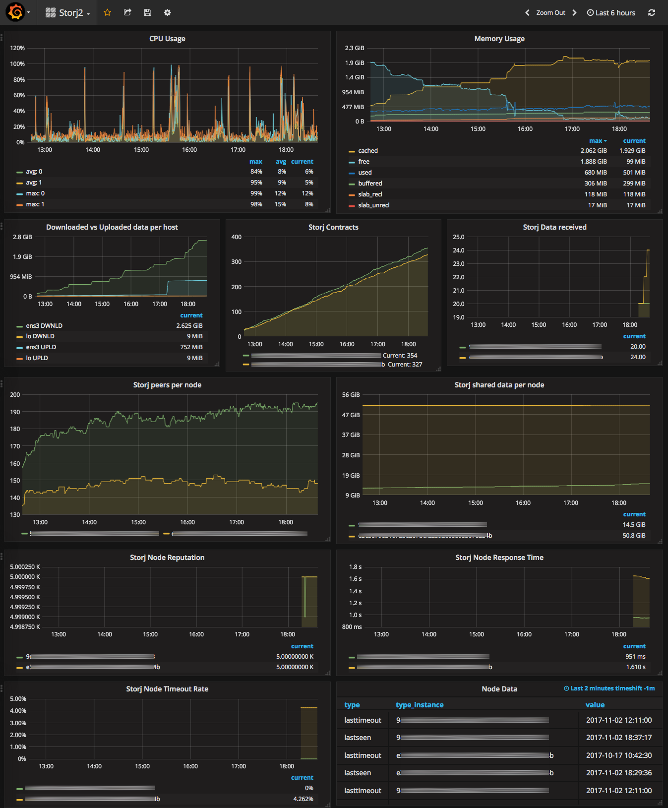 Grafana dashboard built with influxdb + collectd + storj-collectd-plugin