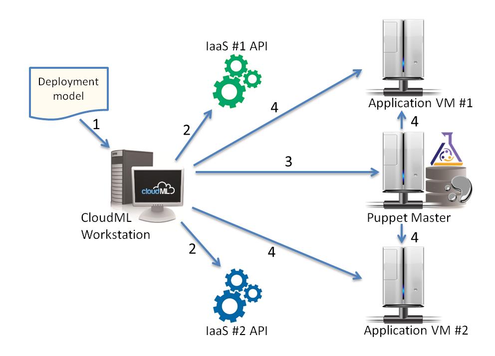 Figure 1: Interaction steps of a deployment procedure