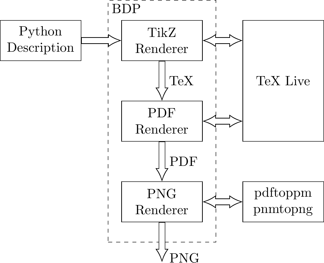 Tikz Block Diagram