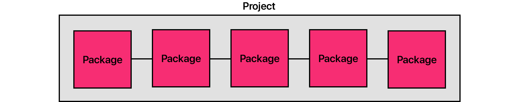 Diagram: Project with many packages