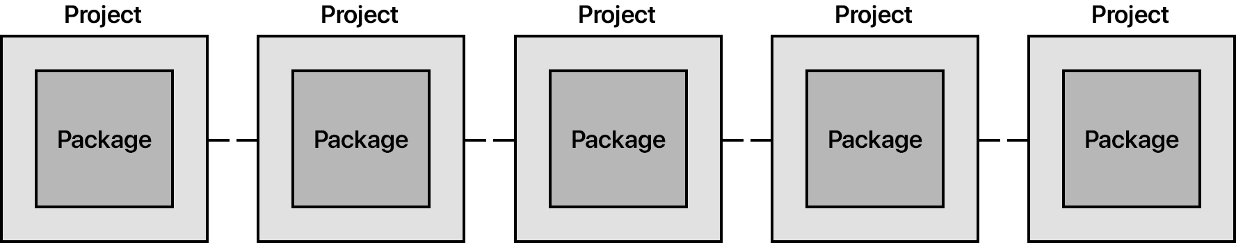 Diagram: One package per project