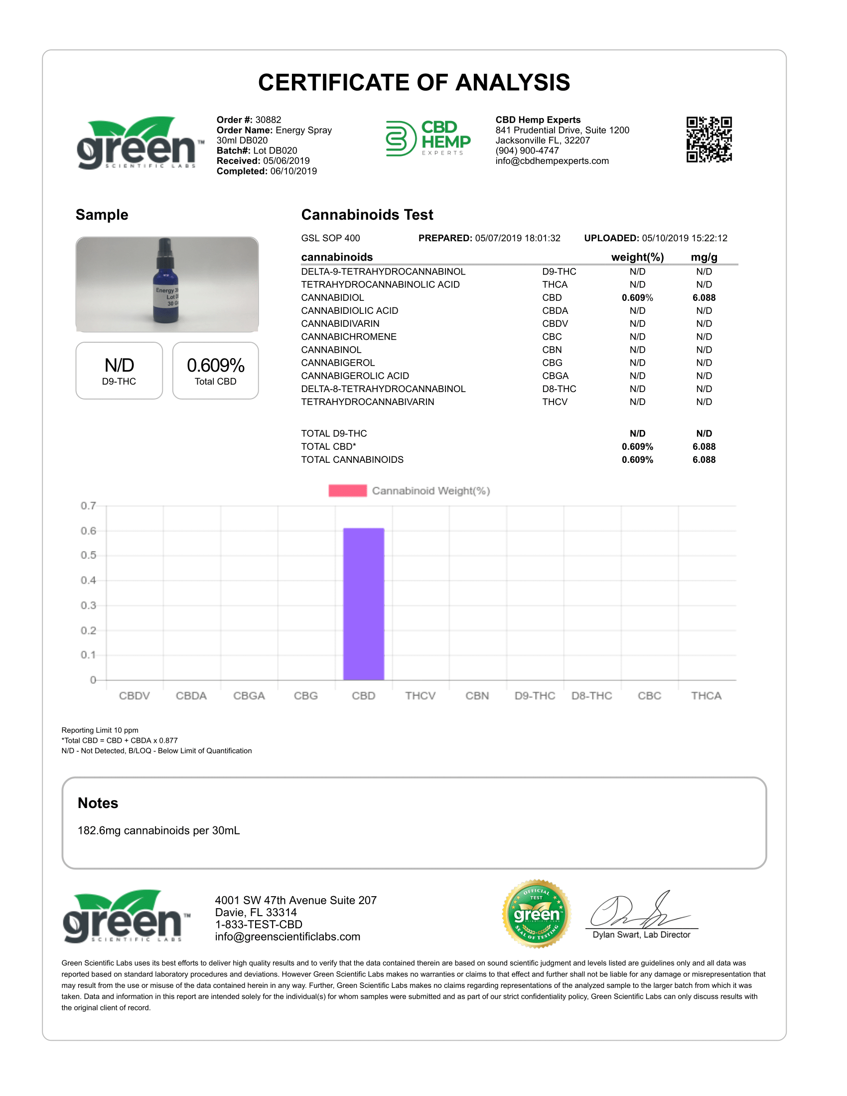 naysa CBD Energy Boost Oral Spray cannabinoids test COA lab report