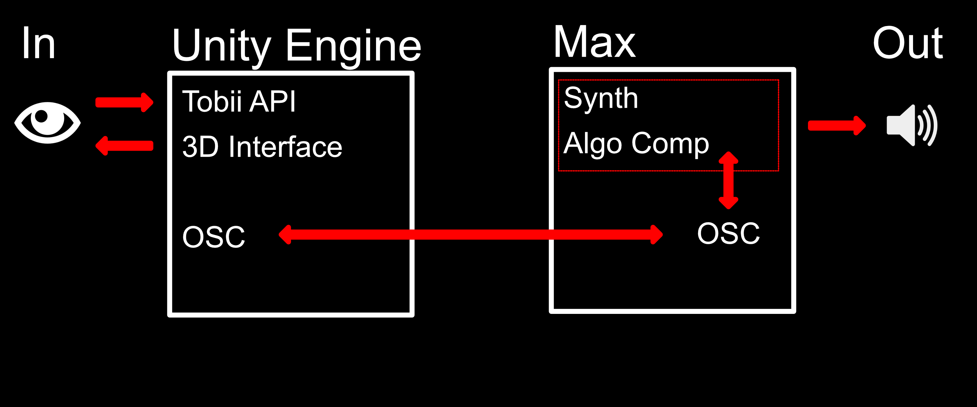 Graphic that demonstrates the work-flow of the application.