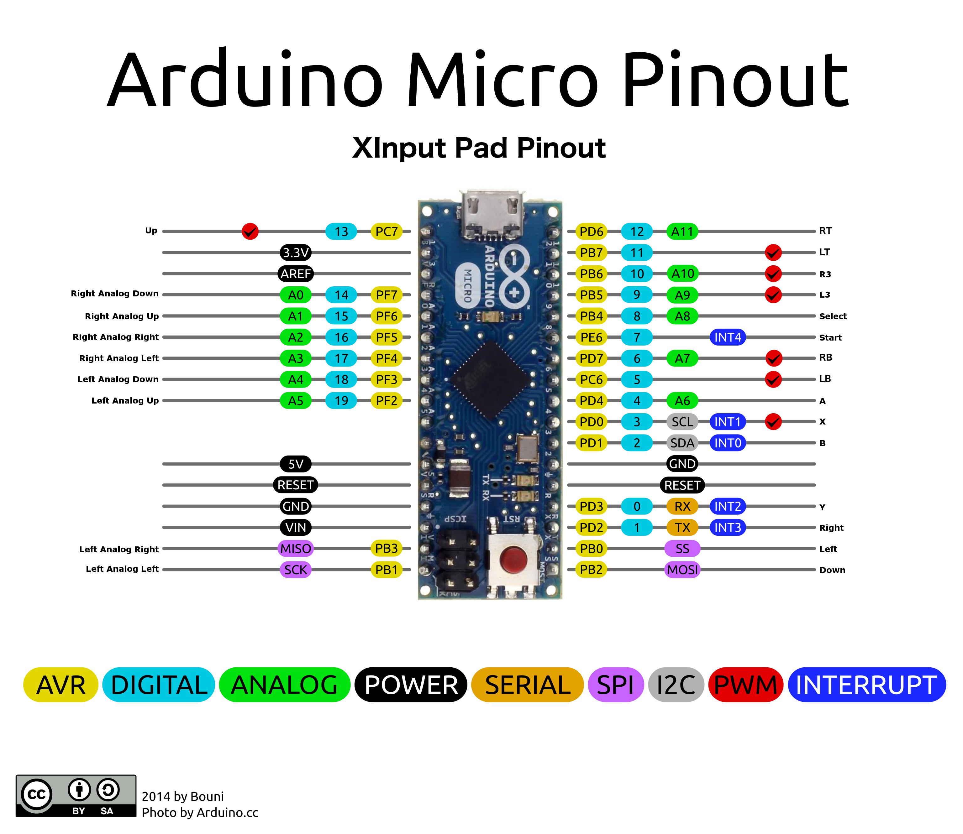 Open Source Xinput Arcade Encoder Arduino Leonardo Micro Based Cade Xbox Controller To Usb Wiring Diagram Https Rawgithubusercontentcom Bootsector Xinputpadmicro Master Docs Xinputpadmicropinout