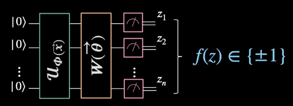 vqc circuit image