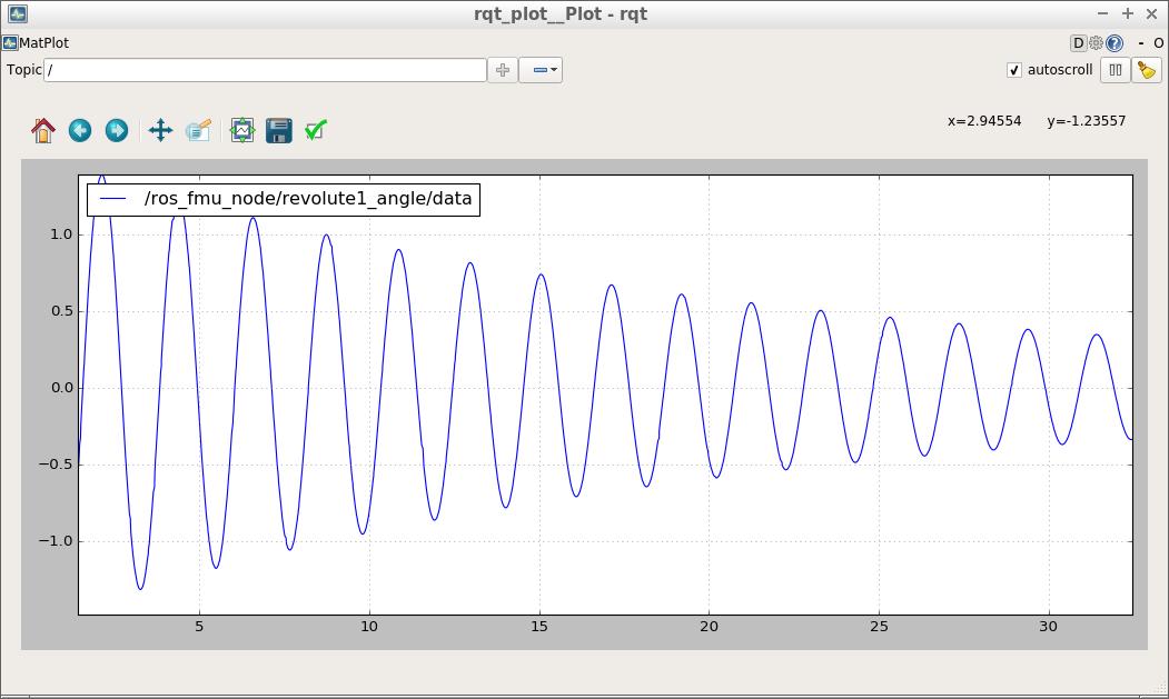 DampedPendulum.fmu simulation results in rqt_plot