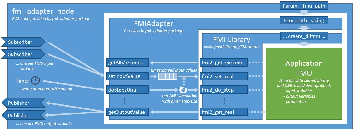 fmi_adapter in application node
