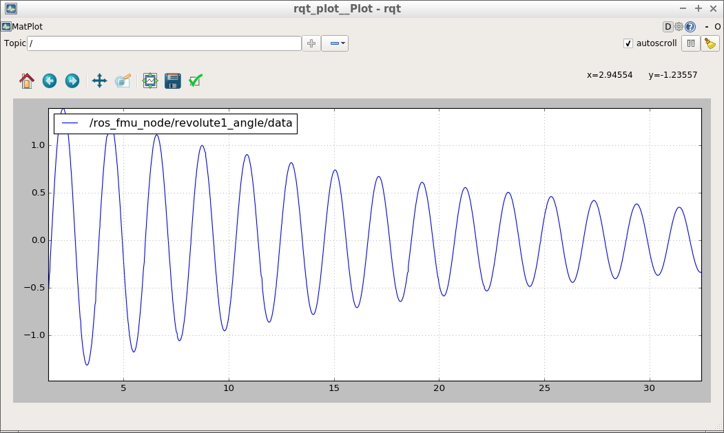 DampedPendulum.fmu simulation results in rqt_plot