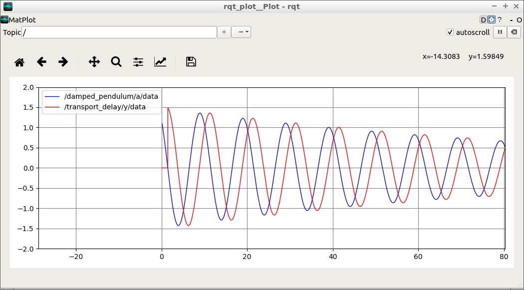 Plot created by damped_pendulum_with_transport_delay.launch