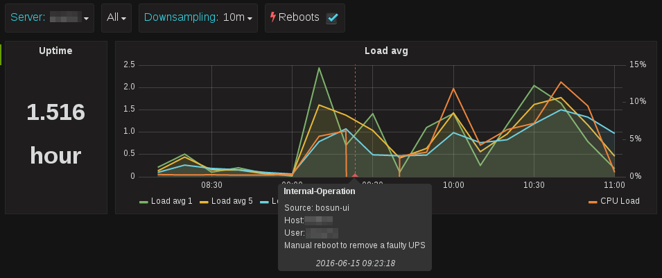Annotations in Grafana