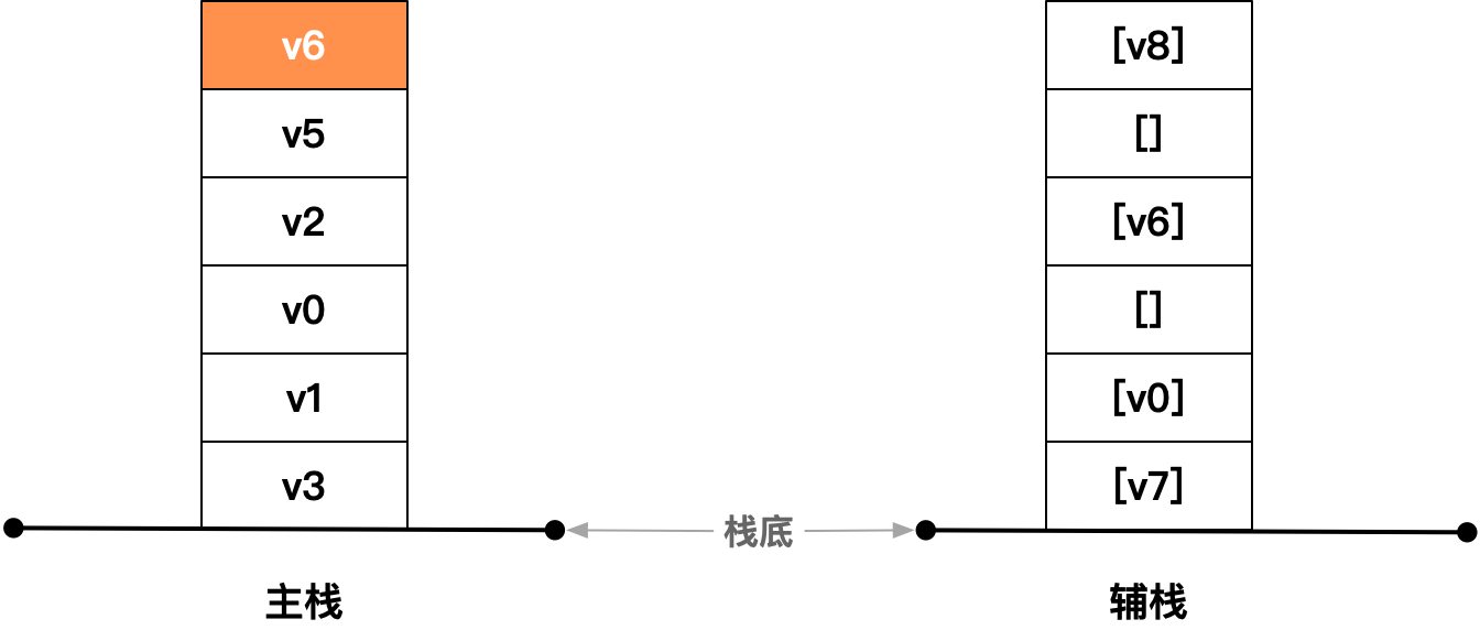 主栈栈顶元素是目标元素v6