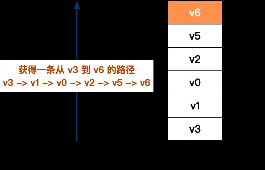 获取一条从 v3 到 v6 的路径