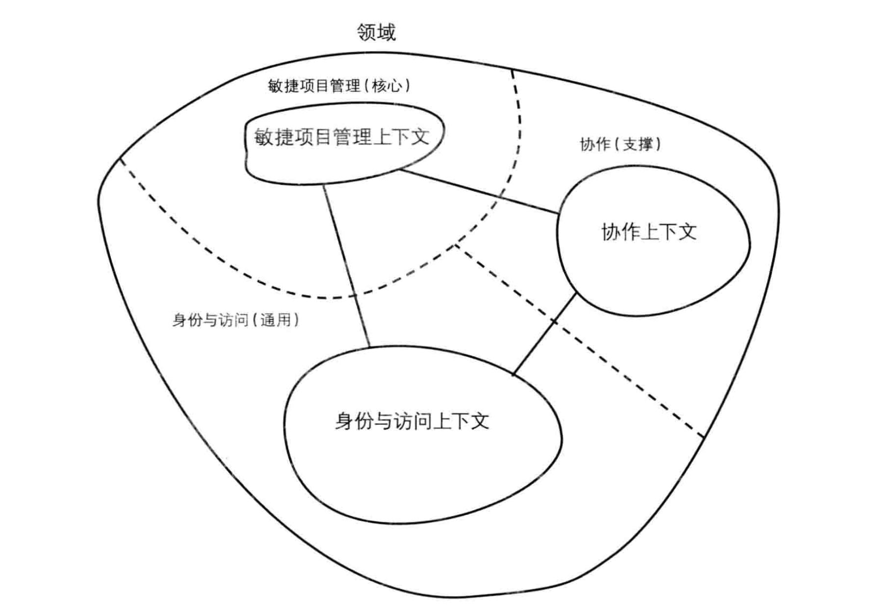 domain-example