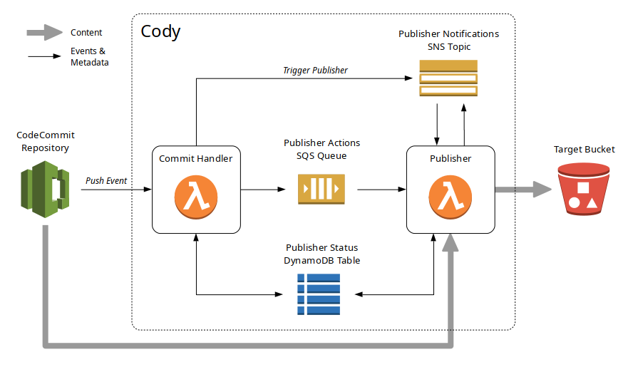GitHub - boylesoftware/cody: Solution for publishing static