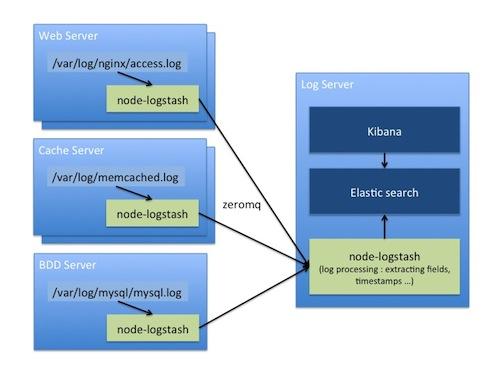 node-logstash - npm