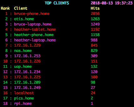 top clients image