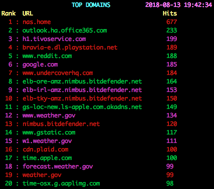 top domains image