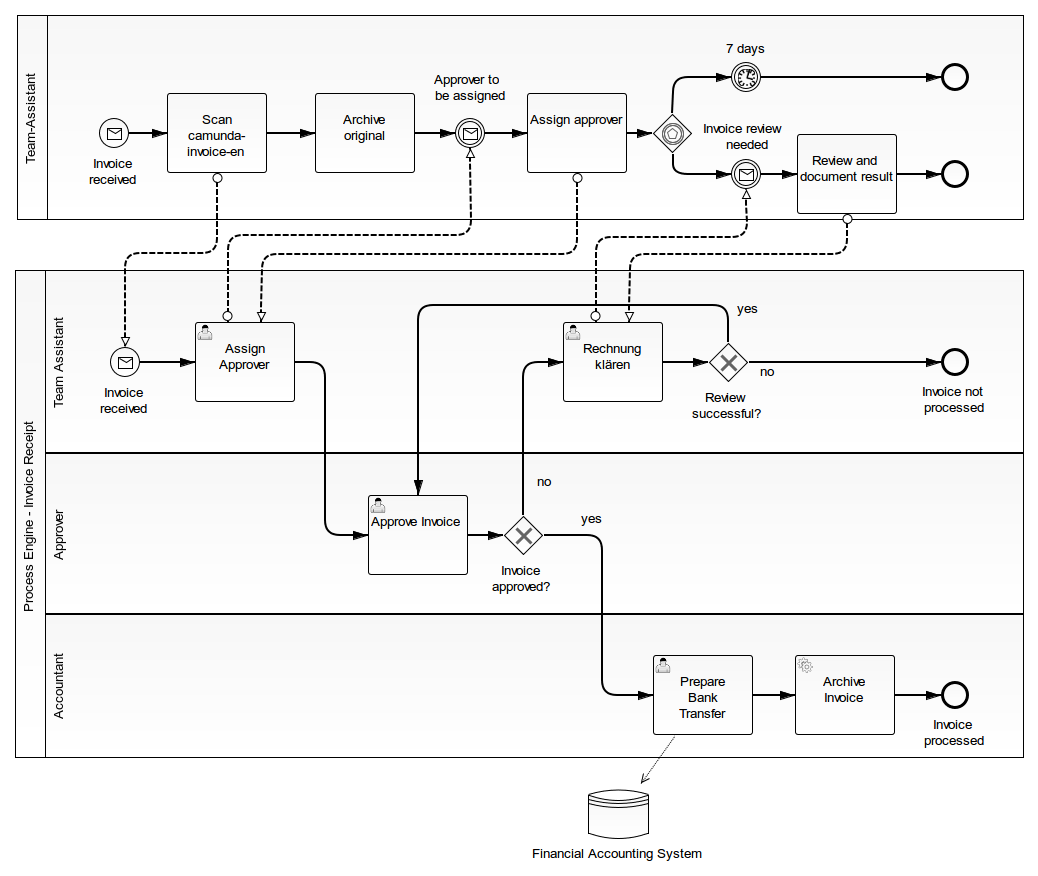 here is the model - Bpmn Message