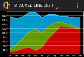 Stacked Line chart