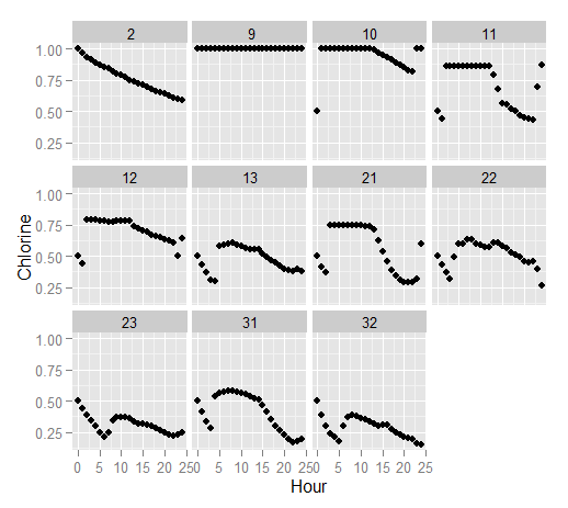 Net 1 Cl plot